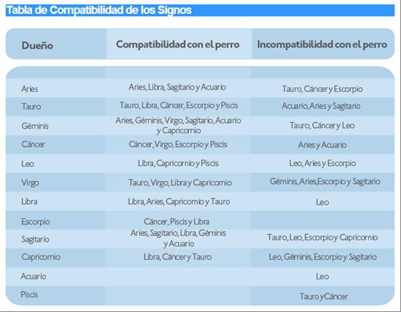 Compatibilidad-signos