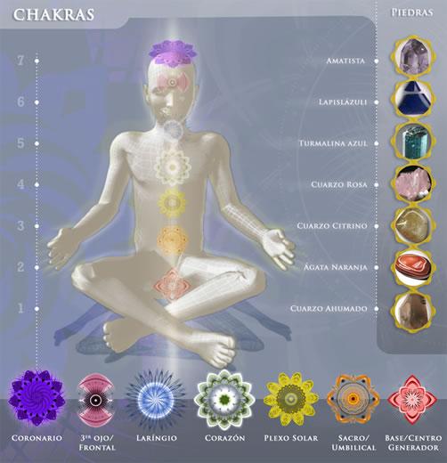 chakras-y-cristales1